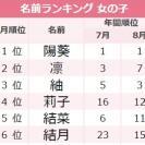 かわいい印象に♡「二音ネーム」が人気!9月女の子の名前ランキング、1位は?