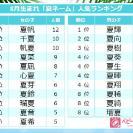 「夏ネーム」爆増!ジェンダーレスネーム多数!人気1位は?8月生まれ赤ちゃんの名前ランキング