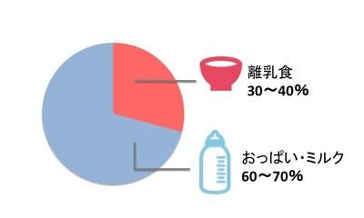 7カ月、8カ月ごろのミルクと離乳食のバランス