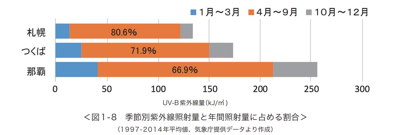 季節別紫外線照射量と年間照射量に占める割合