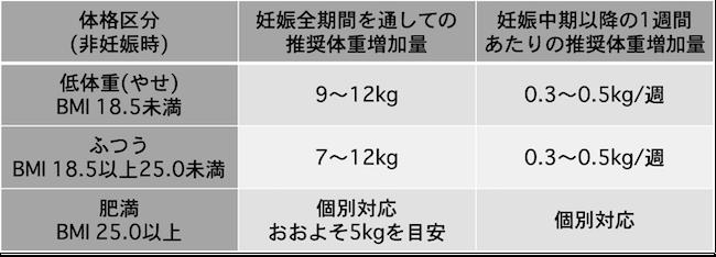 5 ヶ月 体重 増加 妊娠