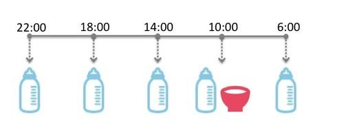 1カ月くらいまでの離乳食の時間帯