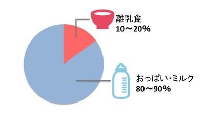 5カ月、6カ月ごろ(離乳食初期)のミルクと離乳食の関係