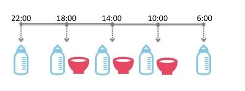 9カ月、10カ月、11カ月ごろ(離乳食後期)の離乳食の時間帯