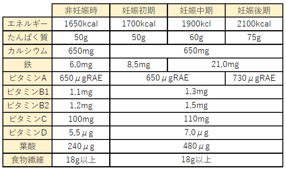 厚生労働省「日本人の食事摂取基準2015年版」より抜粋「18〜29歳 身体活動レベルI(低い)女性の場合」