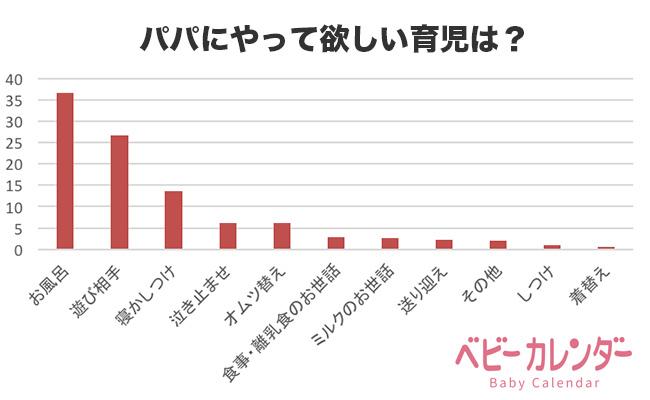 「パパにやってほしい育児」アンケート調査結果グラフ