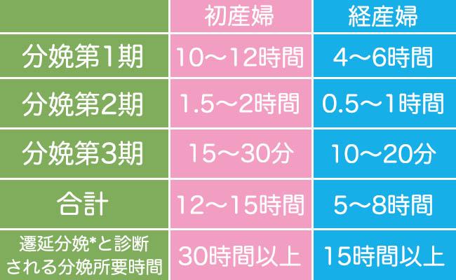 分娩所要時間比較表