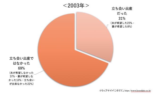 2003年立ち会い出産割合