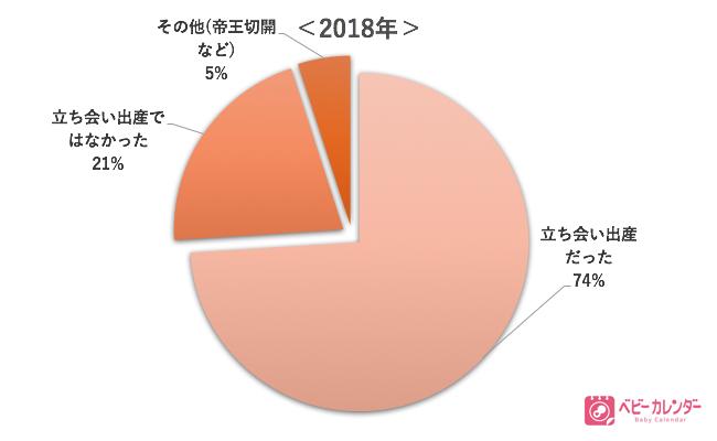 2018年立ち会い出産割合