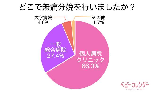 無痛分娩に関するグラフ