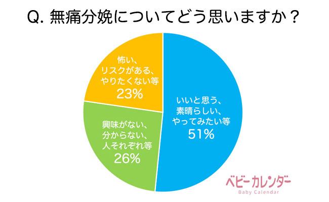 実施率16%、肯定派51%「無痛分娩」についてどう思う?実態調査