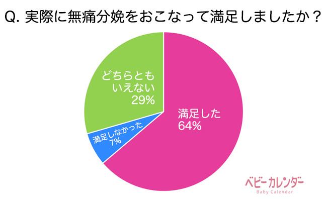 満足度64%、次回希望38%「無痛分娩」についてどう思う?実態調査
