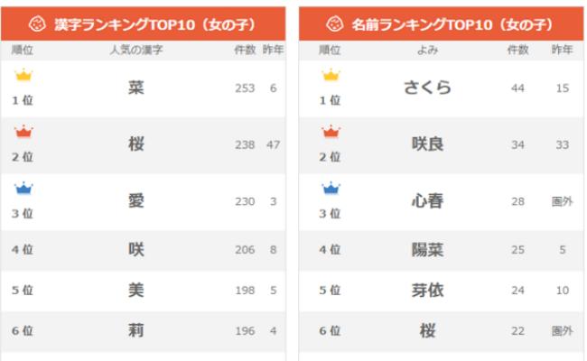 「さくら」が1位!春生まれの女の子に人気の名前TOP10
