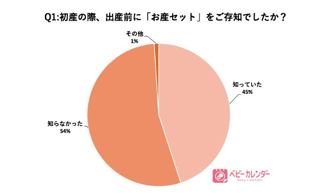 お産セットに関するアンケート結果
