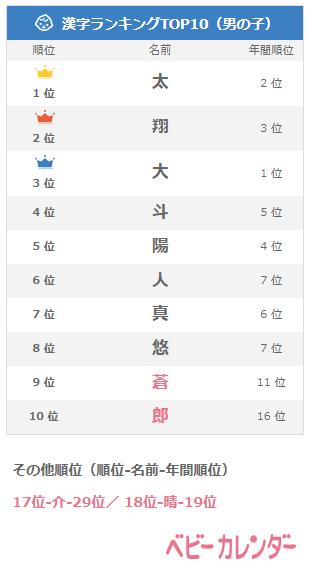 8月生まれ男の子名前ランキング漢字