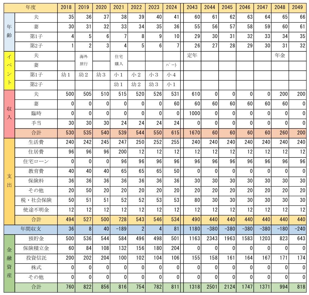 ライフプラン表の一例(2025年~2042年は中略してます)