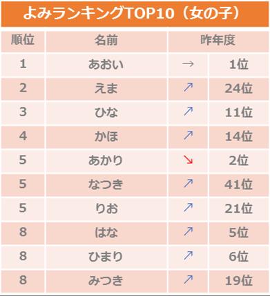2018年8月生まれ赤ちゃんの名前名づけトレンド調査_女の子よみ/ベビーカレンダー