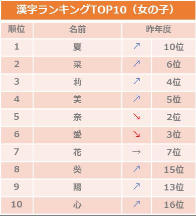 2018年8月生まれ赤ちゃんの名前名づけトレンド調査_女の子漢字/ベビーカレンダー