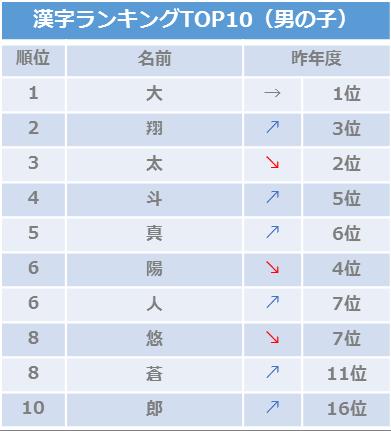 2018年8月生まれ赤ちゃんの名前名づけトレンド調査_男の子漢字/ベビーカレンダー