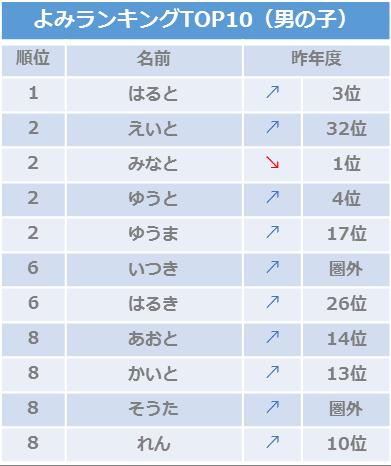 2018年8月生まれ赤ちゃんの名前名づけトレンド調査_男の子よみ/ベビーカレンダー