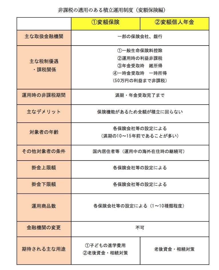 積立運用の一覧(2018年8月時点の各制度について筆者まとめ)