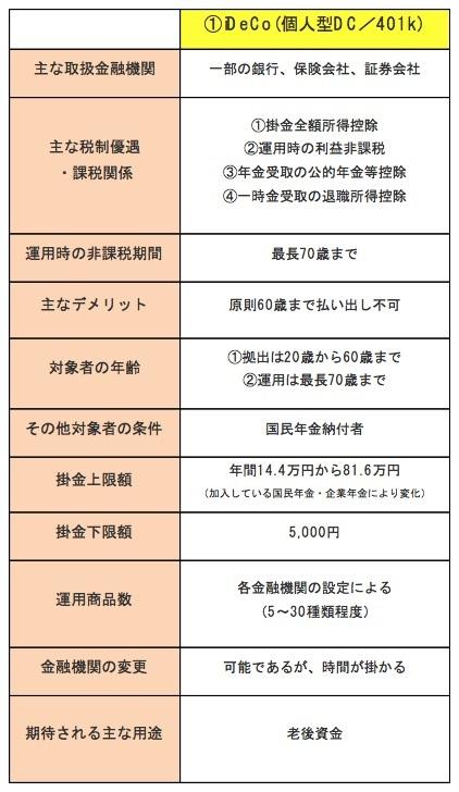 積立運用の一覧「非課税の適用のある積立運用制度(iDeCo編)」(2018年8月時点の各制度について筆者まとめ)