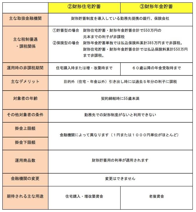 積立運用の一覧「非課税の適用のある積立運用制度(財形編)」(2018年8月時点の各制度について筆者まとめ)