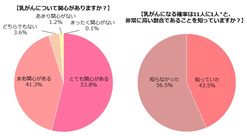 「乳がん」に関する意識調査_アンケート結果1
