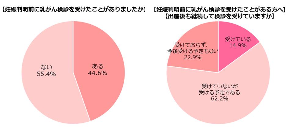 「乳がん」に関する意識調査_アンケート結果2