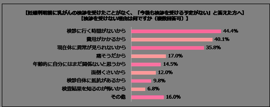 「乳がん」に関する意識調査_アンケート結果3