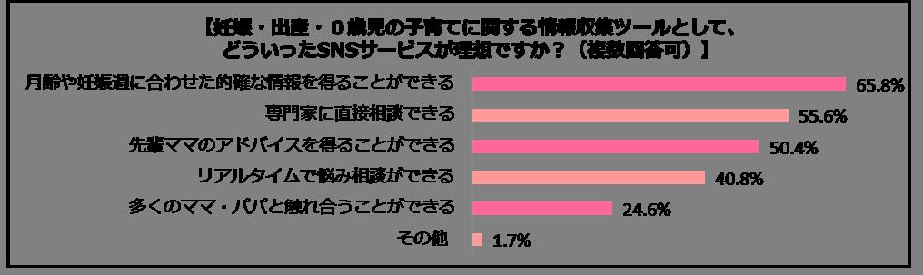 SNSアンケートグラフ7
