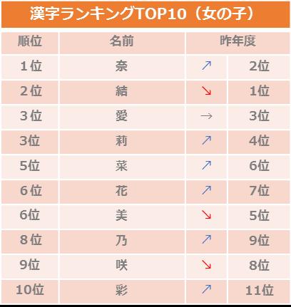 9月生まれ赤ちゃんの名づけランキング2018女の子漢字