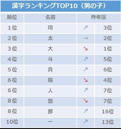 9月人気名づけトレンドランキング漢字