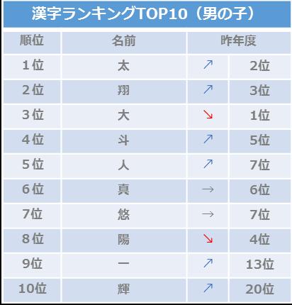 2018年10月生まれの男の子、漢字ランキング10