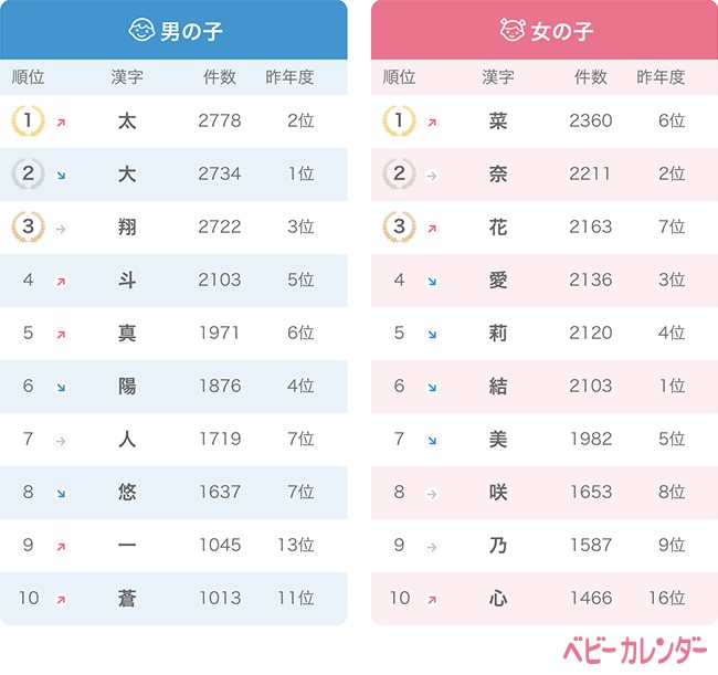 2018年に生まれた赤ちゃんの名前の漢字ランキング_ベビーカレンダー
