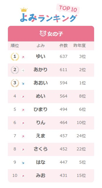 2018年名前ランキングよみ女の子編
