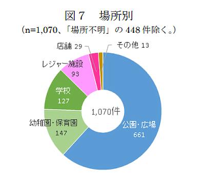 場所別に見た事故発生件数(画像出典:消費者庁News Release)