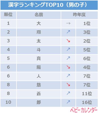 2018年8月生まれベビーの名前の漢字ランキング