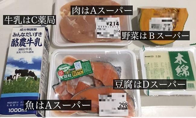 食材ごとにスーパーを変えるイメージ