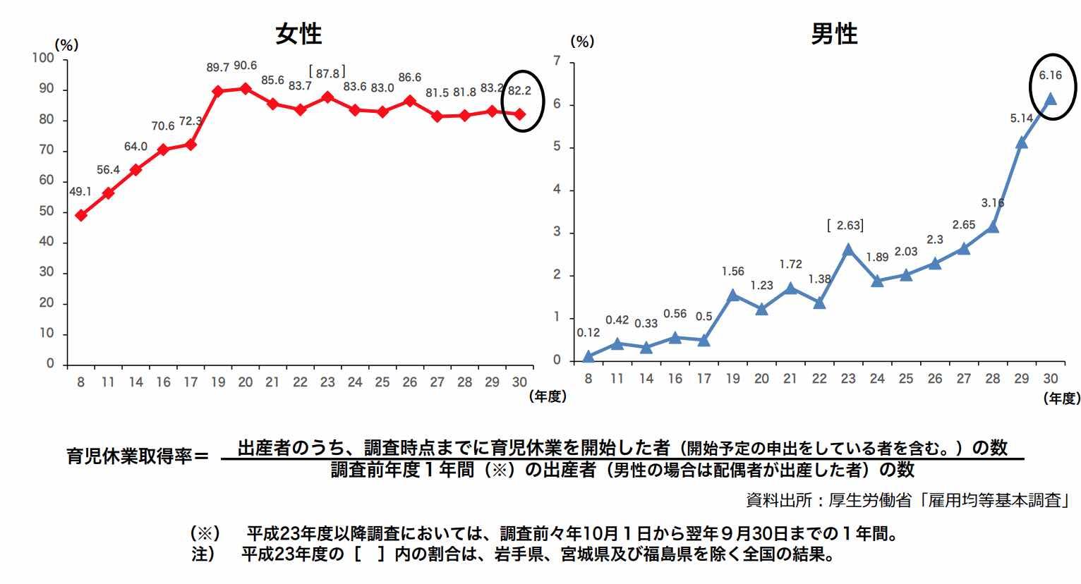 厚生労働省・平成30年度雇用均等基本調査(速報版)