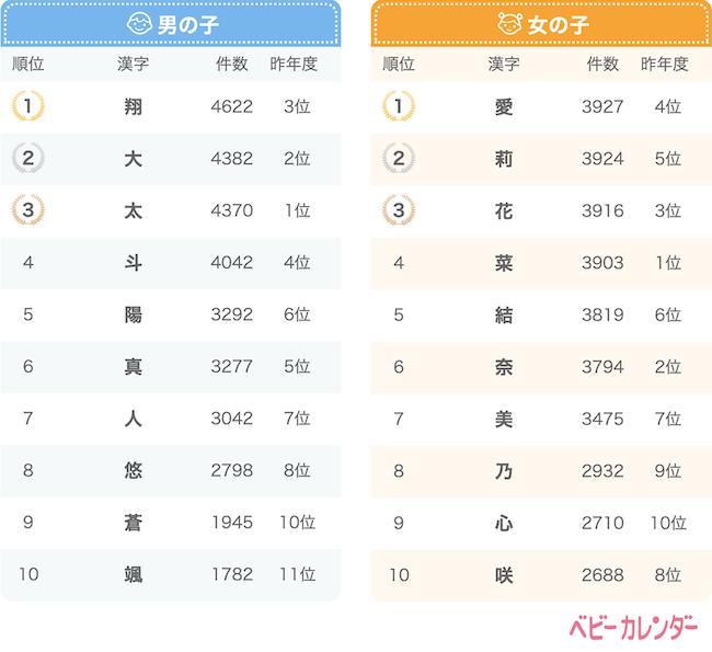 2019年に生まれた赤ちゃんの名前の漢字ランキング_ベビーカレンダー