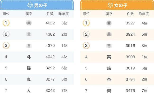 2019年に生まれた赤ちゃんの名前の漢字ランキングのイメージ