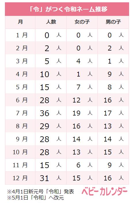 2019年令和ネーム推移/ベビーカレンダー