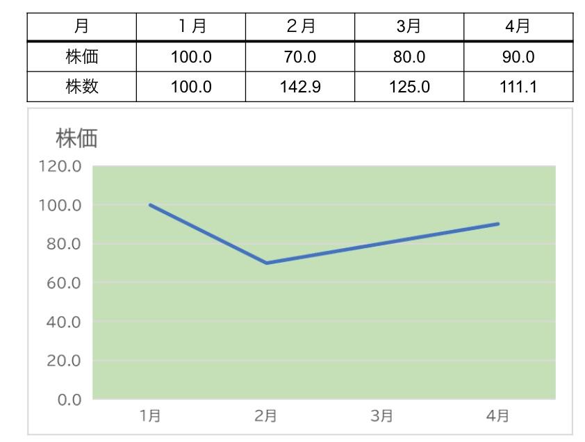 ある会社の株式(毎月1万円積立)の値動き