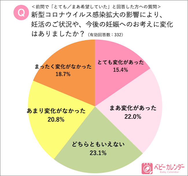 『コロナ禍における第2子以降の妊娠』に関するアンケート