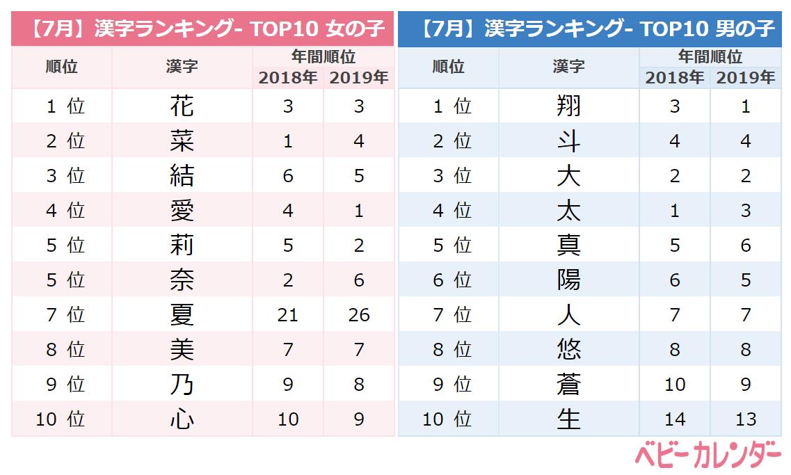 7月漢字ランキングTOP10