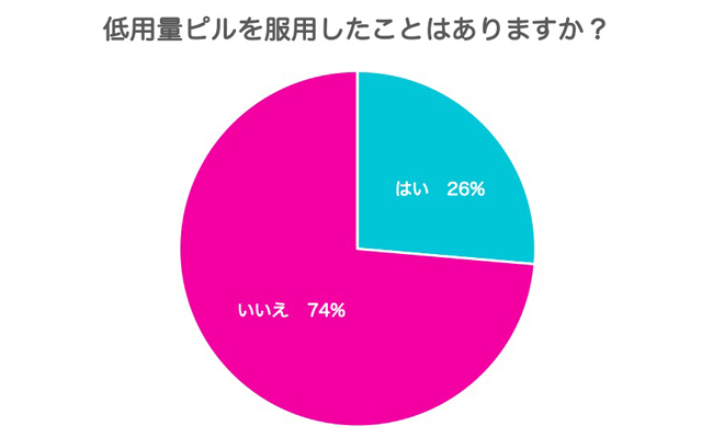 低用量ピルグラフ