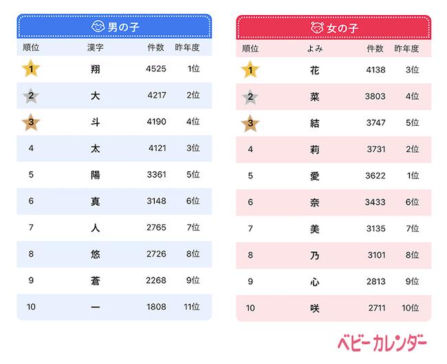 2020年に生まれた赤ちゃんの名前の漢字ランキング_ベビーカレンダー