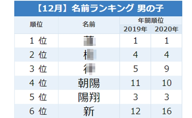 今人気の「一文字ネーム」がTOP3に!12月生まれ男の子名前ランキングTOP20