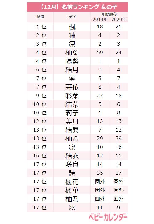 2020年12月生まれ女の子名前ランキングTOP20